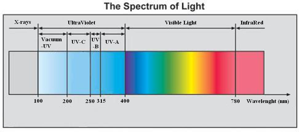 http://gorganet3.persiangig.com/sunglass/copy-of-the-spectrum-of-light.jpg